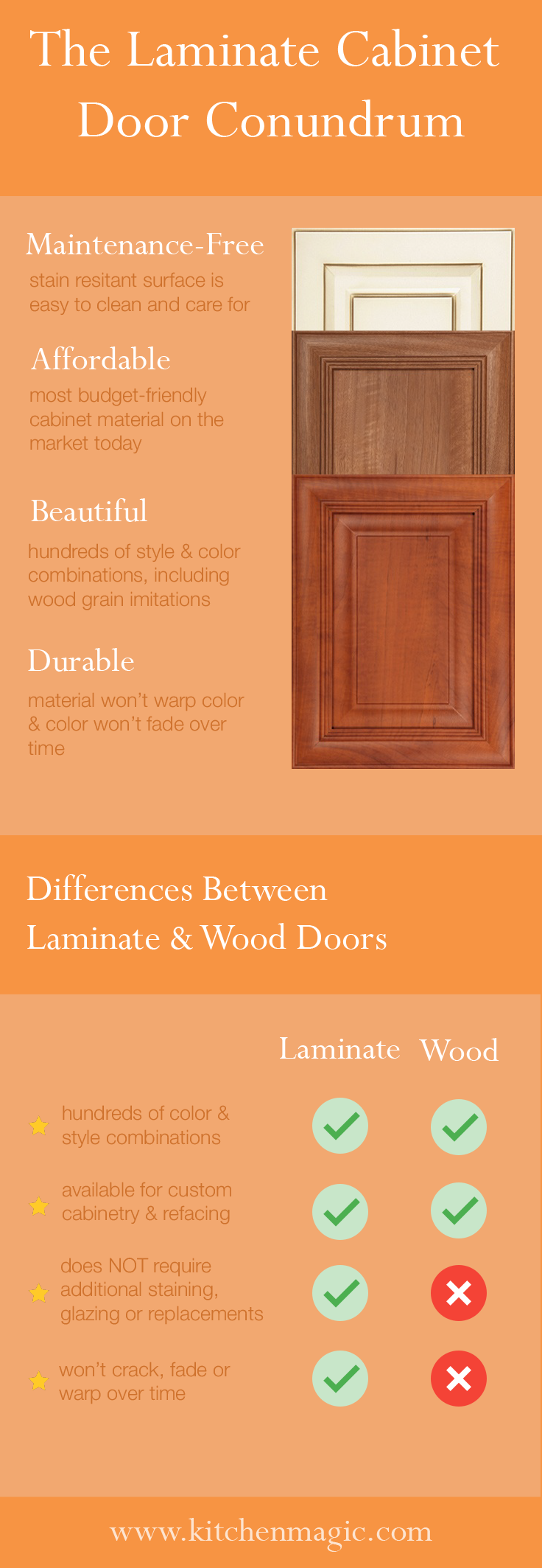 laminate cabinet doors vs. wood cabinet doors
